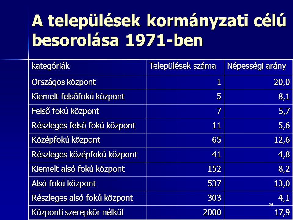2424 A települések kormányzati célú besorolása 1971-ben kategóriák Települések száma Népességi arány Országos központ 120,0 Kiemelt felsőfokú központ 58,1 Felső fokú központ 75,7 Részleges felső fokú központ 115,6 Középfokú központ 6512,6 Részleges középfokú központ 414,8 Kiemelt alsó fokú központ 1528,2 Alsó fokú központ 53713,0 Részleges alsó fokú központ 3034,1 Központi szerepkör nélkül 200017,9