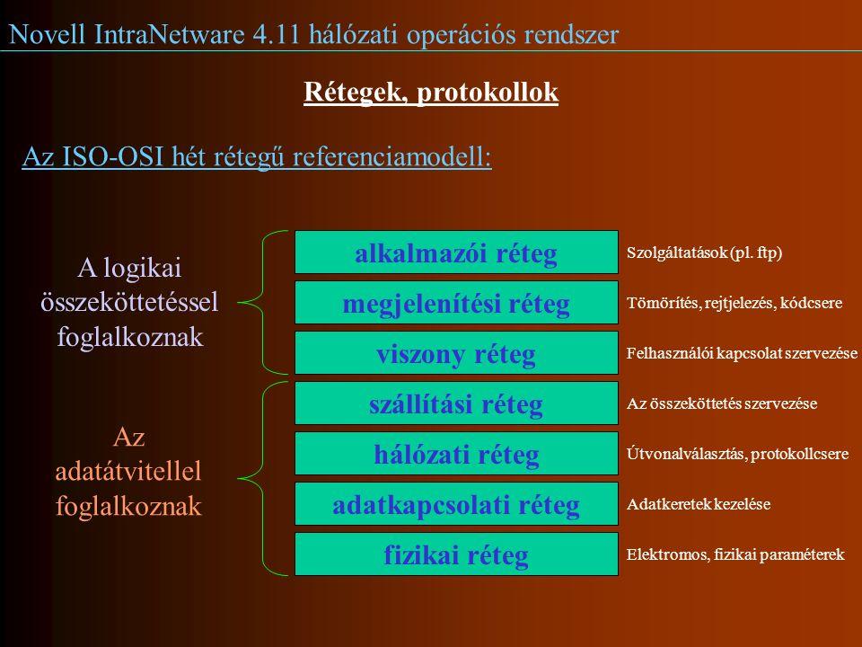 Novell IntraNetware 4.11 hálózati operációs rendszer Rétegek, protokollok Az ISO-OSI hét rétegű referenciamodell: alkalmazói réteg megjelenítési réteg viszony réteg szállítási réteg hálózati réteg adatkapcsolati réteg fizikai réteg A logikai összeköttetéssel foglalkoznak Az adatátvitellel foglalkoznak Elektromos, fizikai paraméterek Az összeköttetés szervezése Útvonalválasztás, protokollcsere Adatkeretek kezelése Felhasználói kapcsolat szervezése Tömörítés, rejtjelezés, kódcsere Szolgáltatások (pl.