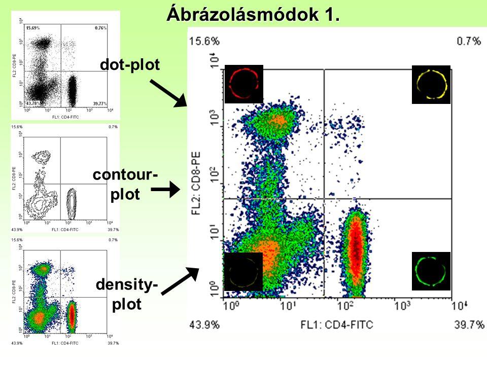Ábrázolásmódok 1. dot-plot contour- plot density- plot