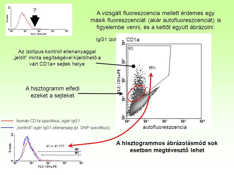 """A vizsgált fluoreszcencia mellett érdemes egy másik fluoreszcenciát (akár autofluoreszcenciát) is figyelembe venni, és a kettőt együtt ábrázolni: autofloureszcencia IgG1 izotípus kontroll ellenagyag CD1a autofluoreszcencia A hisztogrammos ábrázolásmód sok esetben megtévesztő lehet A hisztogramm elfedi ezeket a sejteket Az izotípus kontroll ellenanyaggal """"jelölt minta segítségével kijelölhető a várt CD1a+ sejtek helye"""