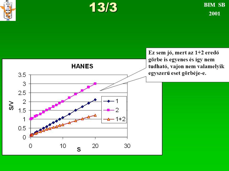 13/3 BIM SB 2001 Ez sem jó, mert az 1+2 eredő görbe is egyenes és így nem tudható, vajon nem valamelyik egyszerű eset görbéje-e.