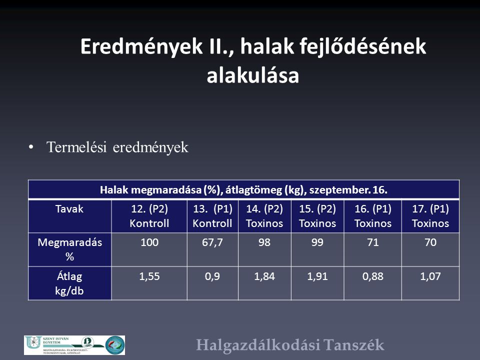 Halgazdálkodási Tanszék Eredmények II., halak fejlődésének alakulása Termelési eredmények Halak megmaradása (%), átlagtömeg (kg), szeptember.