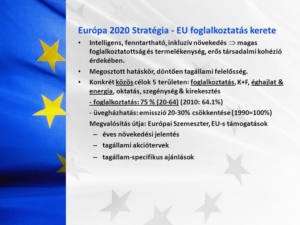 Európa 2020 Stratégia - EU foglalkoztatás kerete Intelligens, fenntartható, inkluzív növekedés  magas foglalkoztatottság és termelékenység, erős társ