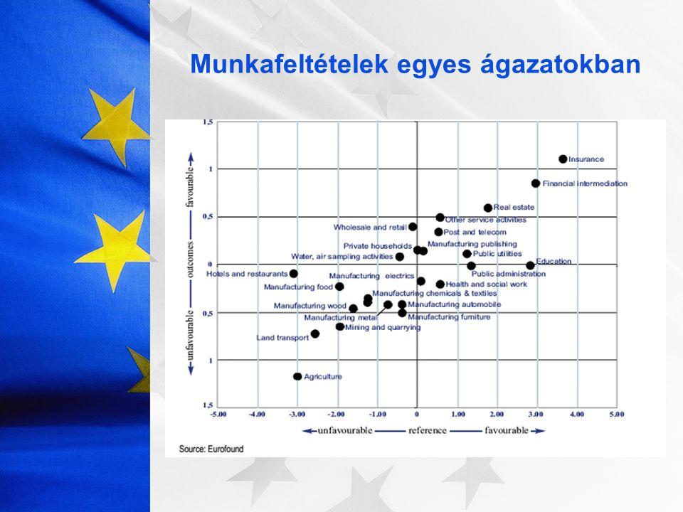 -foglalkoztatottak elöregedése Közlekedési Fehér Könyv: 26% 50 év fölött vs.