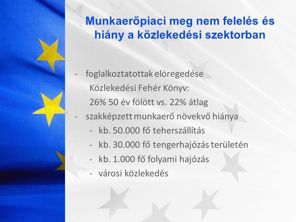 - Általános szakpolitikák - Speciális célzott szakpolitikák csoportoknak Általános szakpolitikák – EP ajánlások -Aktiválás – munkaerőpiaci bevonás -Munkaerőmozgás ösztönzése + külföldi munkaerő -Országon belüli mobilitás ösztönzése -Képzés: foglalkoztatottak, munkanélküliek -Az ágazat, a szakma vonzerejének növelése -Magas minőségű munkahelyek kialakítása -Munkakörülmények javítása -Átláthatóbb munkaerőpiac -Partnerségek erősítése