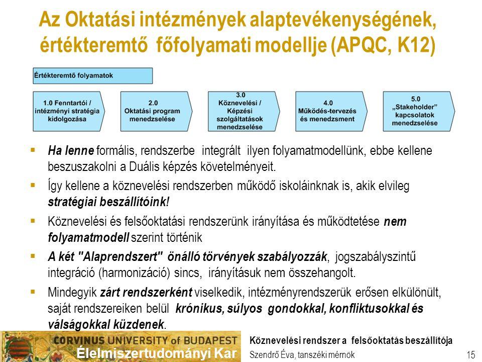 Élelmiszertudományi Kar Szendrő Éva, tanszéki mérnök Köznevelési rendszer a felsőoktatás beszállítója 15 Az Oktatási intézmények alaptevékenységének, értékteremtő főfolyamati modellje (APQC, K12)  Ha lenne formális, rendszerbe integrált ilyen folyamatmodellünk, ebbe kellene beszuszakolni a Duális képzés követelményeit.