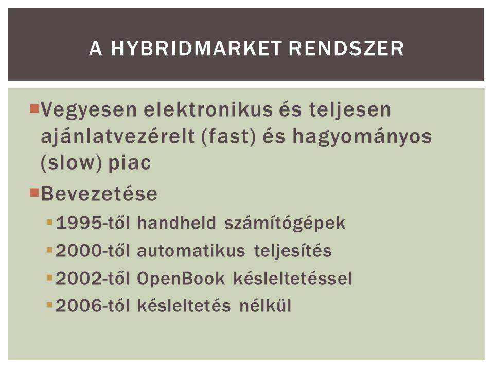  Vegyesen elektronikus és teljesen ajánlatvezérelt (fast) és hagyományos (slow) piac  Bevezetése  1995-től handheld számítógépek  2000-től automatikus teljesítés  2002-től OpenBook késleltetéssel  2006-tól késleltetés nélkül A HYBRIDMARKET RENDSZER