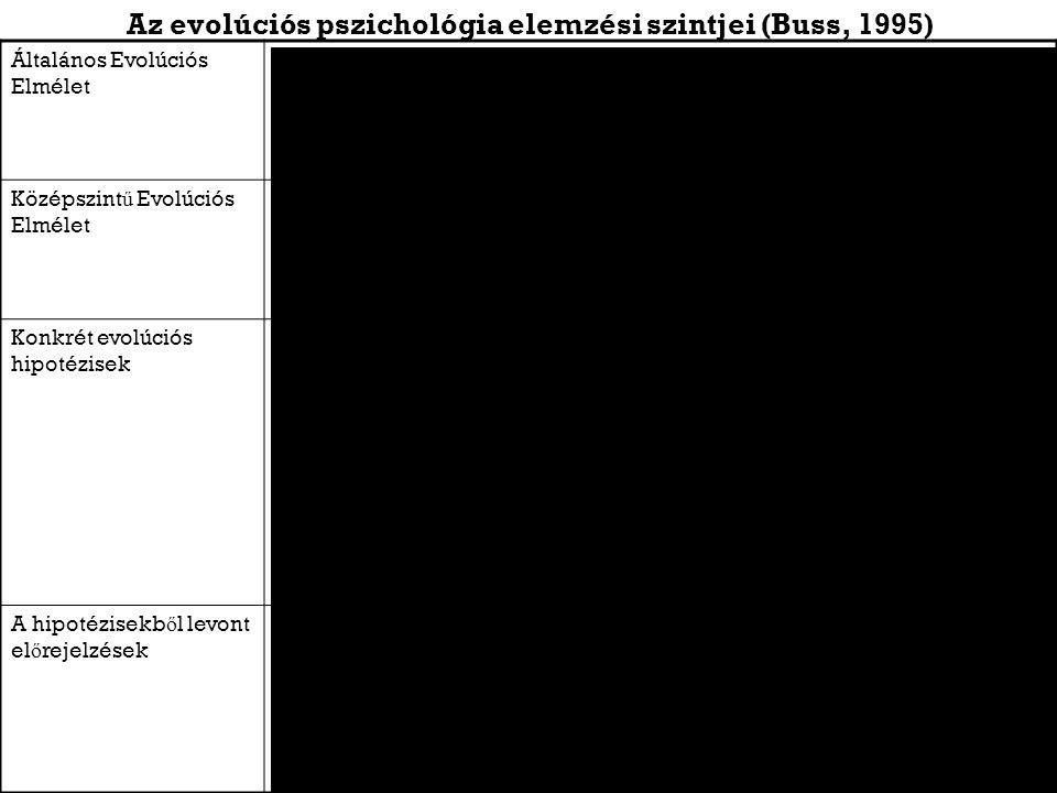 Az evolúciós pszichológia elemzési szintjei (Buss, 1995) Általános Evolúciós Elmélet Természetes kiválasztáson alapuló evolúciós (összesített rátermettség) elmélet Középszint ű Evolúciós Elmélet A szül ő i ráfordítás és a szexuális szelekció elmélete (Trivers, 1982) Konkrét evolúciós hipotézisek Olyan fajoknál, ahol a nemek különböznek a szül ő i ráfordítás tekintetében, a többet ráfordító nem egyedei válogatósabbak lesznek Ahol a hímek er ő forrásokat tudnak az utódok rendelkezésére bocsátani, a n ő stények az alapján választanak társat, hogy az mennyire képes és hajlandó er ő forrásokat bocsátani a rendelkezésére Az utódba kevesebbet befektet ő nem egyedei verseng ő bbek lesznek egymással A hipotézisekb ő l levont el ő rejelzések A n ő k evolúciósan kialakult preferenciái a magas státuszú férfiak iránt A n ő k evolúciósan kialakult preferenciái az er ő forrásokat biztosító férfiak iránt A n ő k elválnak az er ő források biztosítását elmulasztó, vagy azt más n ő knek biztosító férfiaktól