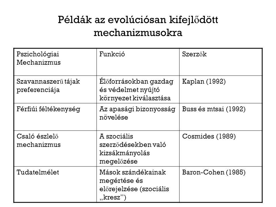 """Példák az evolúciósan kifejl ő dött mechanizmusokra Pszichológiai Mechanizmus FunkcióSzerz ő k Szavannaszer ű tájak preferenciája Él ő forrásokban gazdag és védelmet nyújtó környezet kiválasztása Kaplan (1992) Férfiúi féltékenységAz apasági bizonyosság növelése Buss és mtsai (1992) Csaló észlel ő mechanizmus A szociális szerz ő désekben való kizsákmányolás megel ő zése Cosmides (1989) TudatelméletMások szándékainak megértése és el ő rejelzése (szociális """"kresz ) Baron-Cohen (1985)"""