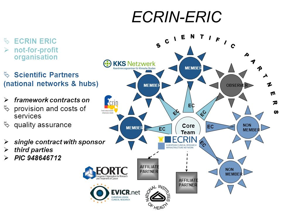 ECRIN-ERIC  ECRIN ERIC  not-for-profit organisation  Scientific Partners (national networks & hubs)  framework contracts on  provision and costs of services  quality assurance  single contract with sponsor  third parties  PIC 948646712 Core Team AFFILIATE PARTNER AFFILIATE PARTNER OBSERVER NON MEMBER NON MEMBER EC
