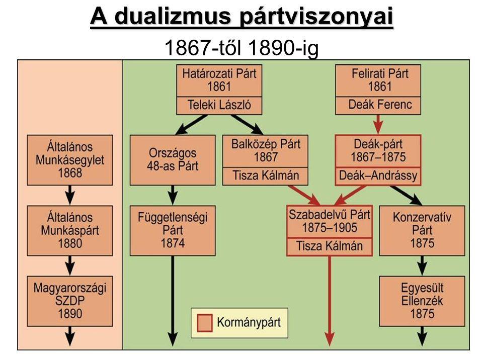 A dualizmus pártviszonyai A dualizmus pártviszonyai 1867-től 1890-ig