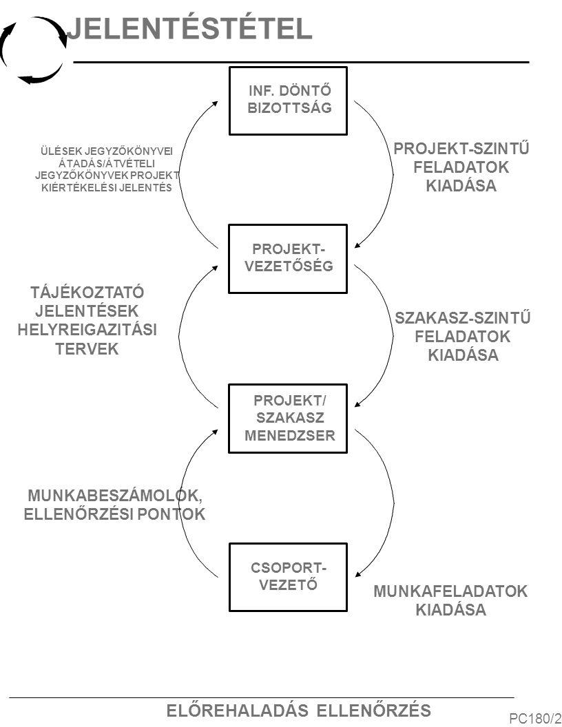 ELŐREHALADÁS ELLENŐRZÉS JELENTÉSTÉTEL PC180/2 ÜLÉSEK JEGYZŐKÖNYVEI ÁTADÁS/ÁTVÉTELI JEGYZŐKÖNYVEK PROJEKT KIÉRTÉKELÉSI JELENTÉS TÁJÉKOZTATÓ JELENTÉSEK HELYREIGAZITÁSI TERVEK MUNKABESZÁMOLÓK, ELLENŐRZÉSI PONTOK INF.