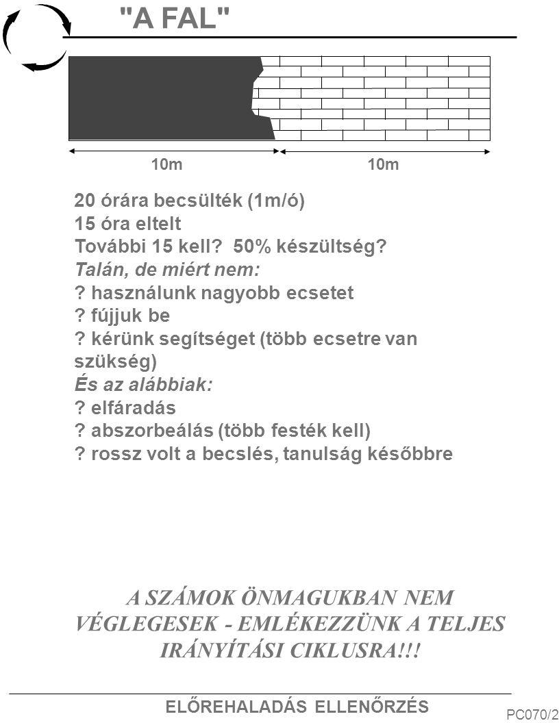 ELŐREHALADÁS ELLENŐRZÉS A FAL PC070/2 10m A SZÁMOK ÖNMAGUKBAN NEM VÉGLEGESEK - EMLÉKEZZÜNK A TELJES IRÁNYÍTÁSI CIKLUSRA!!.
