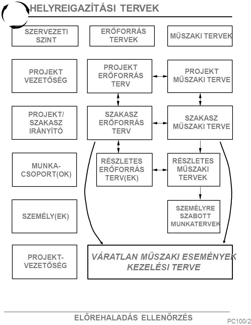 ELŐREHALADÁS ELLENŐRZÉS PC150/2 SZAKASZZÁRÓ ÉRTÉKELÉSEK Projektvezetőség Pr.