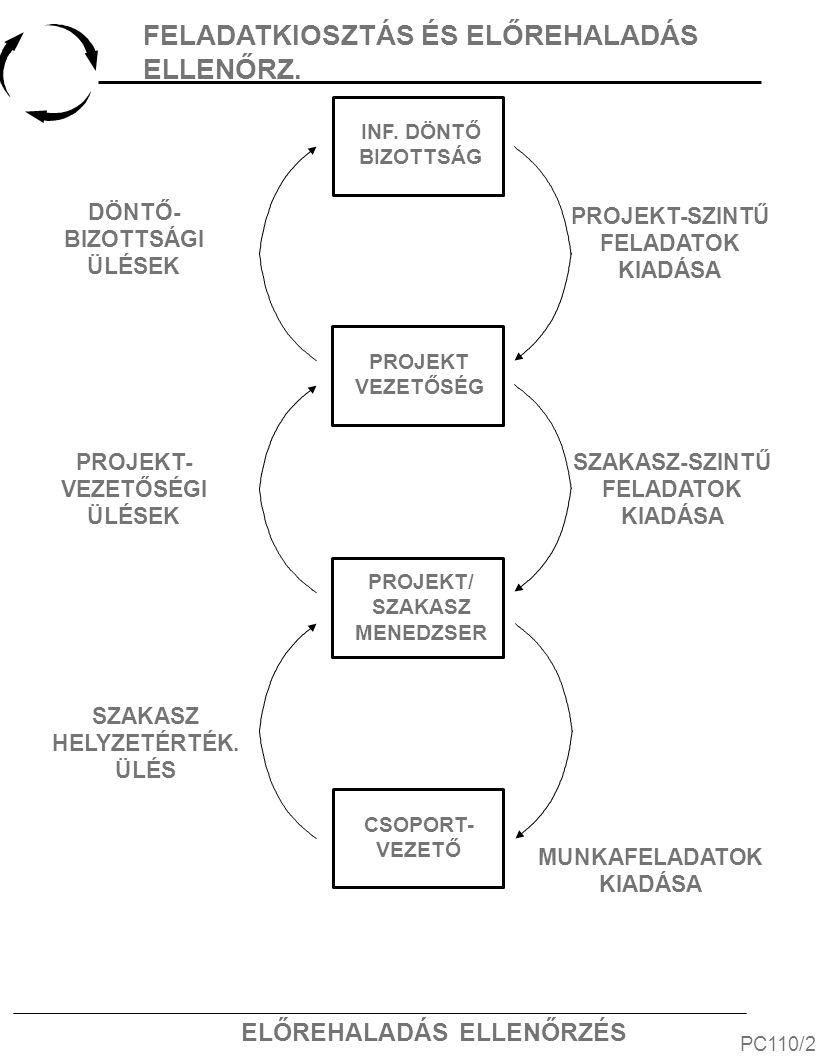 ELŐREHALADÁS ELLENŐRZÉS PC160/2 SZAKASZKÖZI ÉRTÉKELÉS Döntéshozat al Projekt meg- valósíthatósá gi vizsgálat Szakasz értékelése A helyreigazítási tervek előzetes elemzése Projektvezetősé g Pr.