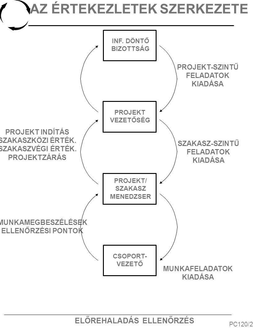 ELŐREHALADÁS ELLENŐRZÉS AZ ÉRTEKEZLETEK SZERKEZETE PC120/2 PROJEKT INDÍTÁS SZAKASZKÖZI ÉRTÉK.