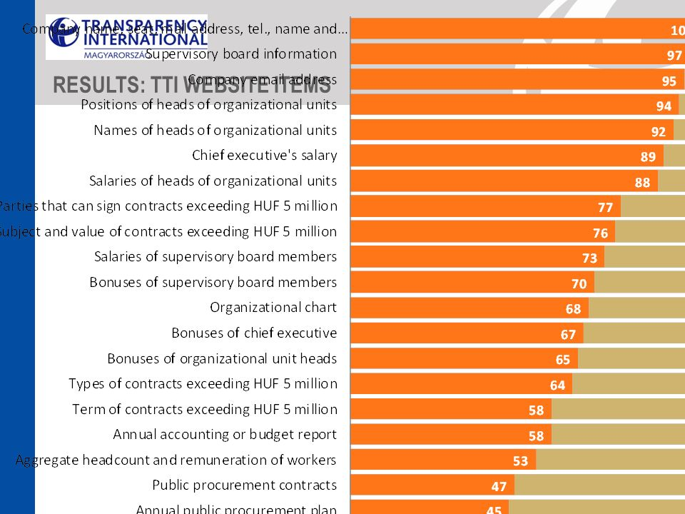 RESULTS: TTI WEBSITE ITEMS