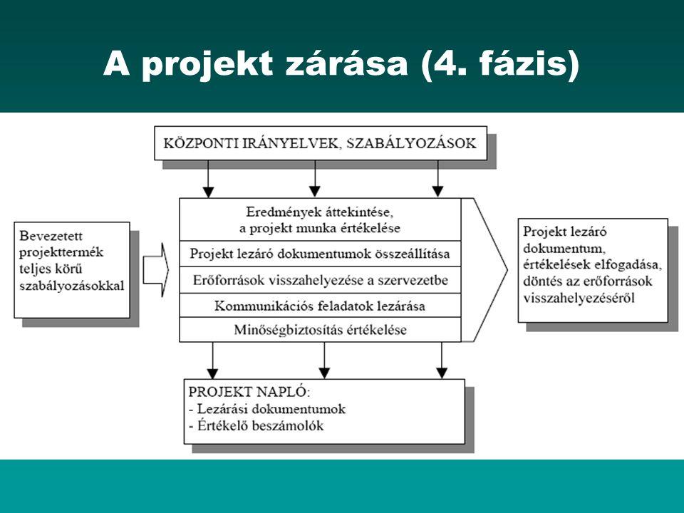 A projekt zárása (4. fázis)
