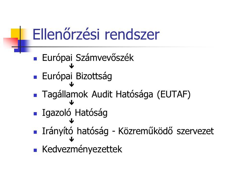 Ellenőrzési rendszer Európai Számvevőszék  Európai Bizottság  Tagállamok Audit Hatósága (EUTAF)  Igazoló Hatóság  Irányító hatóság - Közreműködő szervezet  Kedvezményezettek