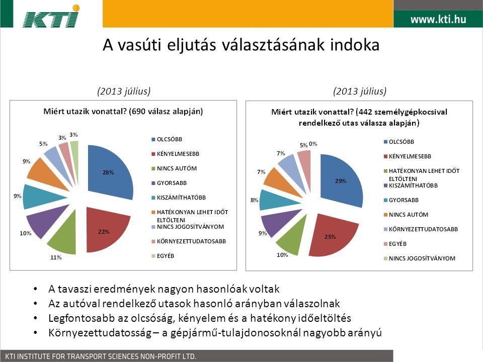 A vasúti eljutás választásának indoka A tavaszi eredmények nagyon hasonlóak voltak Az autóval rendelkező utasok hasonló arányban válaszolnak Legfontosabb az olcsóság, kényelem és a hatékony időeltöltés Környezettudatosság – a gépjármű-tulajdonosoknál nagyobb arányú (2013 július)