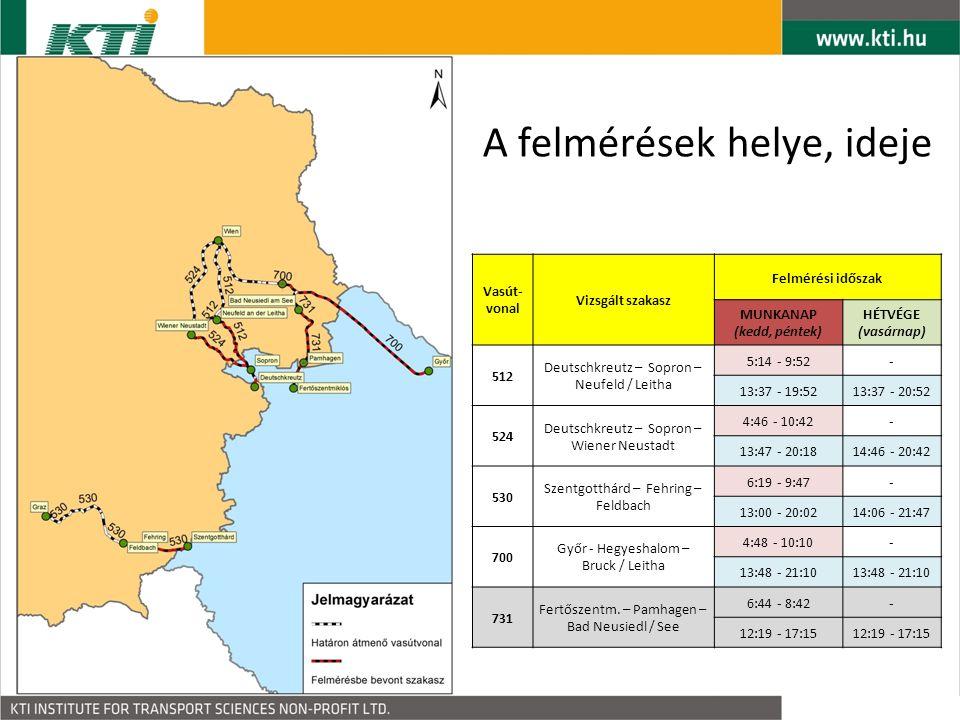Vasút- vonal Vizsgált szakasz Felmérési időszak MUNKANAP (kedd, péntek) HÉTVÉGE (vasárnap) 512 Deutschkreutz – Sopron – Neufeld / Leitha 5:14 - 9:52- 13:37 - 19:5213:37 - 20:52 524 Deutschkreutz – Sopron – Wiener Neustadt 4:46 - 10:42- 13:47 - 20:1814:46 - 20:42 530 Szentgotthárd – Fehring – Feldbach 6:19 - 9:47- 13:00 - 20:0214:06 - 21:47 700 Győr - Hegyeshalom – Bruck / Leitha 4:48 - 10:10- 13:48 - 21:10 731 Fertőszentm.