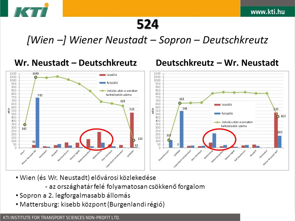 524 524 [Wien –] Wiener Neustadt – Sopron – Deutschkreutz Wr.