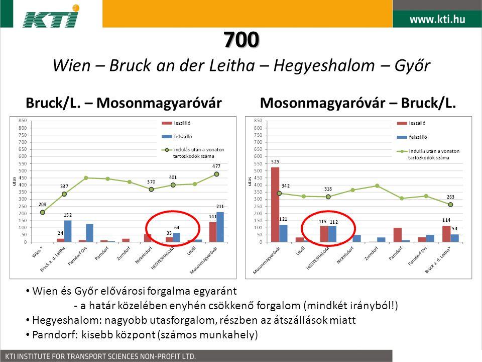 A menetrenddel kapcsolatos, átfogó elégedettség: Néhány javaslat… Általánosan: gyakoribb vonatok, kevesebb késés Wi-Fi, kávéautomata, tisztább állomások, nagyobb kényelem több tájékoztatás, információ (Interneten) jobb kapcsolatok más tömegközlekedési eszközzel 512: több vonat este (csúcsidőn kívül, főleg szombatonként) 524: REX Wienbe 8:00-kor; nagyobb kapacitású járatok 530: kevesebb megállás Grazig 700: újra közvetlen vonatok indítása (Győr és Wien között) ELÉGEDETTSÉG A JELENLEGI MENETRENDDELválaszokarány IGEN60072,9% NEM22126,9% Nincs válasz20,2% ÖSSZESEN823100,0% Általános elégedettség, főbb észrevételek