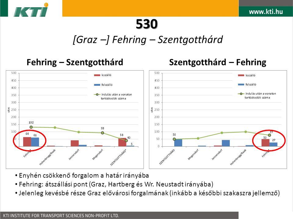 731 731 [Wien –] Neusiedl am See – Pamhagen – Fertőszentmiklós Osztrák szakasz: Wien (és Neusiedl am See) elővárosi forgalma - erőteljesen csökkenő forgalom az országhatár irányába - 10 %-nál is kevesebben lépik át a határt A határon átmenő közlekedésnek jelenleg alárendelt szerep jut Bad Neusiedl am See – Fertőszentmiklós Fertőszentmiklós – Bad Neusiedl am See