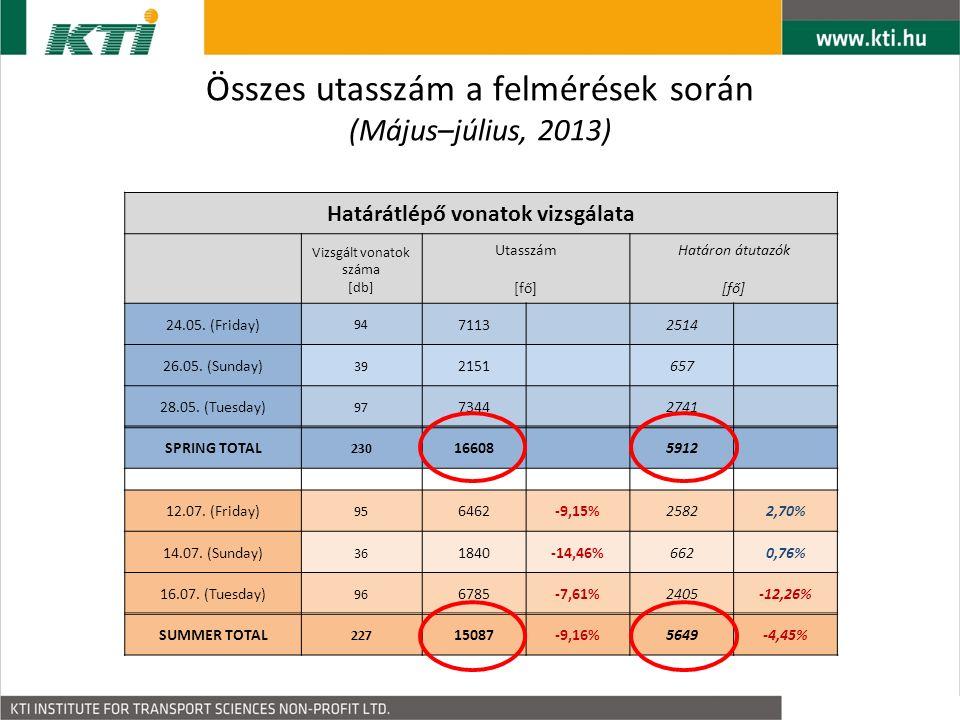 Összes utasszám a felmérések során (Május–július, 2013) Határátlépő vonatok vizsgálata Vizsgált vonatok száma [db] Utasszám [fő] Határon átutazók [fő] 24.05.