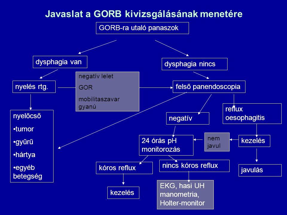 Javaslat a GORB kivizsgálásának menetére GORB-ra utaló panaszok dysphagia van dysphagia nincs felső panendoscopianyelés rtg. nyelőcső tumor gyűrű hárt