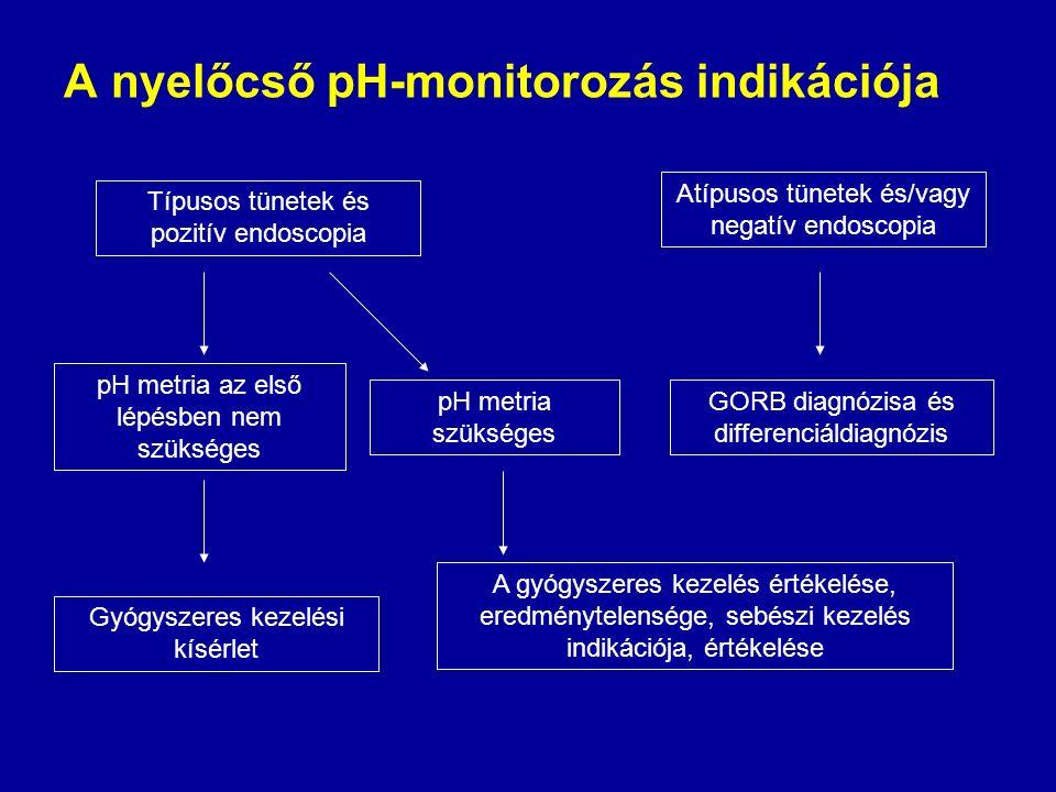 A nyelőcső pH-monitorozás indikációja Típusos tünetek és pozitív endoscopia pH metria az első lépésben nem szükséges pH metria szükséges Gyógyszeres k