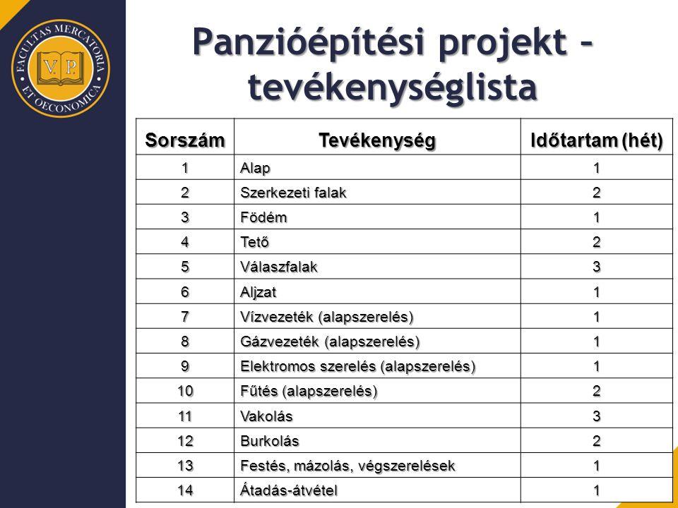 Panzióépítési projekt – tevékenységlista SorszámTevékenység Időtartam (hét) 1Alap1 2 Szerkezeti falak 2 3Födém1 4Tető2 5Válaszfalak3 6Aljzat1 7 Vízvez