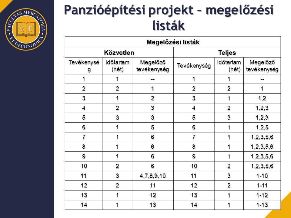 Panzióépítési projekt – megelőzési listák Megelőzési listák KözvetlenTeljes Tevékenysé g Időtartam (hét) Megelőző tevékenység Tevékenység Időtartam (hét) Megelőző tevékenység 11--11-- 221221 312311,2 423421,2,3 533531,2,3 615611,2,5 716711,2,3,5,6 816811,2,3,5,6 916911,2,3,5,6 10261021,2,3,5,6 1134,7,8,9,101131-10 122111221-11 131121311-12 141131411-13