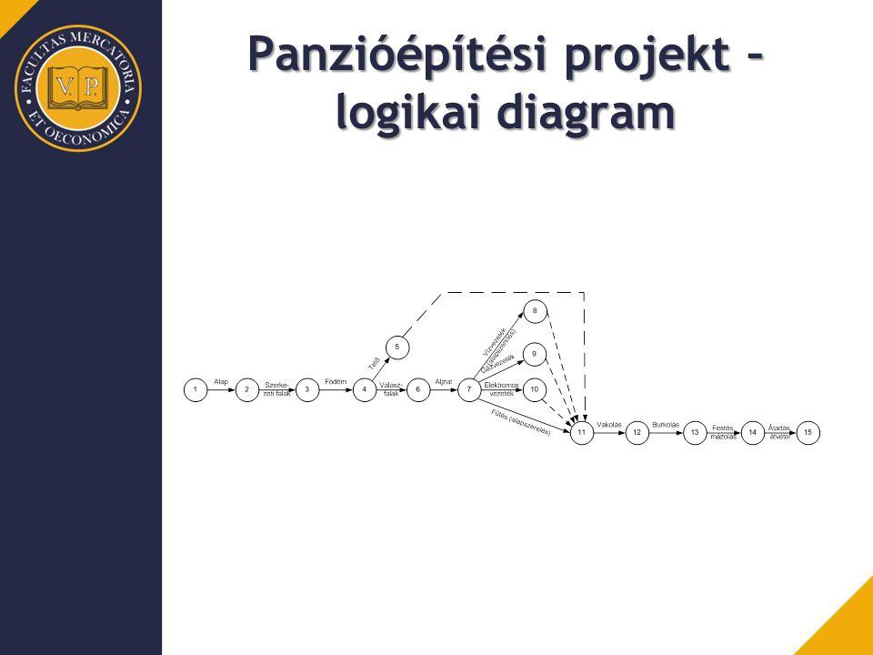 Panzióépítési projekt – logikai diagram