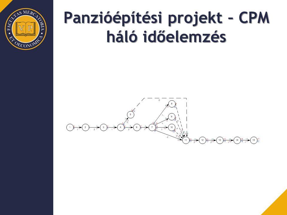 Panzióépítési projekt – CPM háló időelemzés