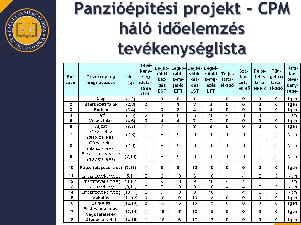 Panzióépítési projekt – CPM háló időelemzés tevékenységlista