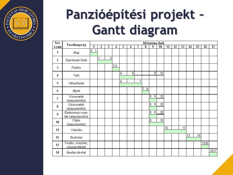 Panzióépítési projekt – Gantt diagram