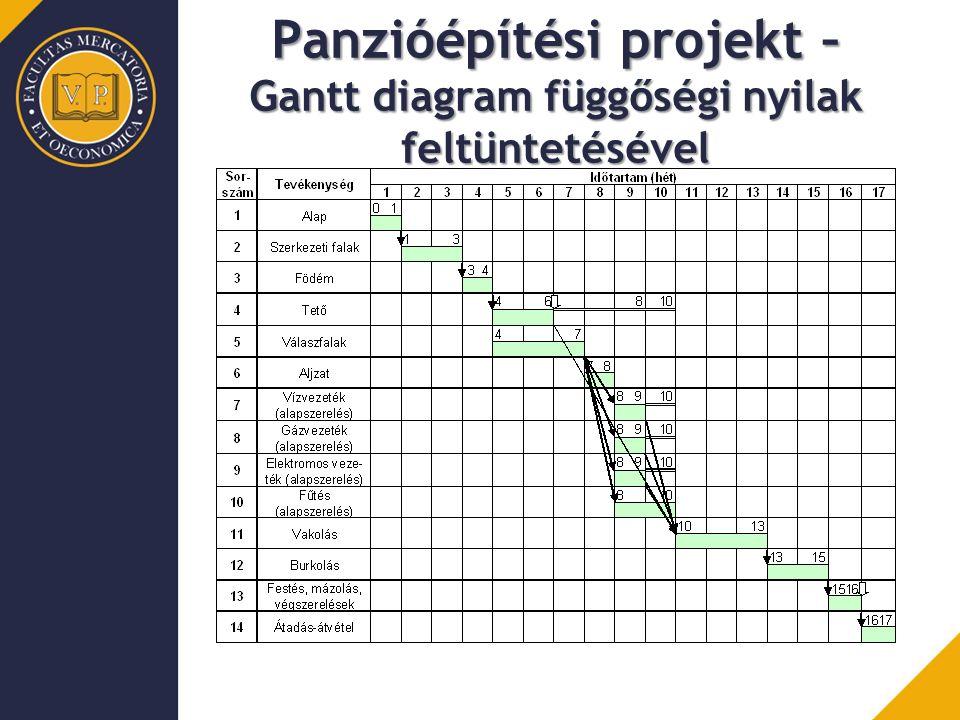 Panzióépítési projekt – Gantt diagram függőségi nyilak feltüntetésével