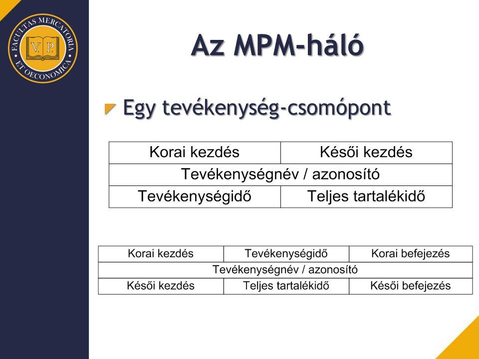 Az MPM-háló Egy tevékenység-csomópont
