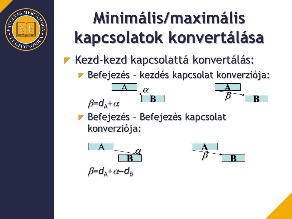 Minimális/maximális kapcsolatok konvertálása Kezd-kezd kapcsolattá konvertálás: Befejezés – kezdés kapcsolat konverziója:  =d A +  Befejezés – Befejezés kapcsolat konverziója:  =d A +  d B A B A B   A B A B  