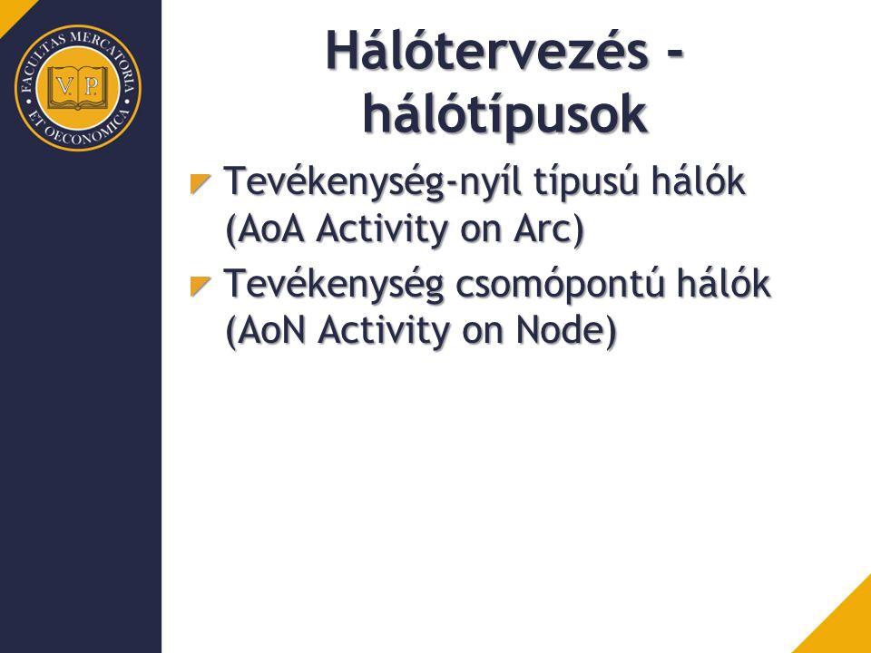 Hálótervezés - hálótípusok Tevékenység-nyíl típusú hálók (AoA Activity on Arc) Tevékenység csomópontú hálók (AoN Activity on Node)