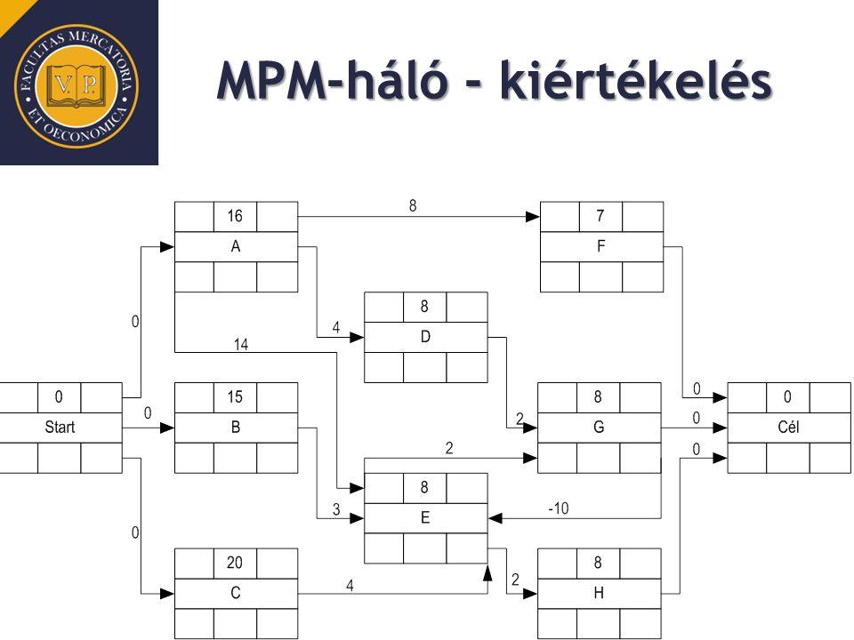 MPM-háló - kiértékelés
