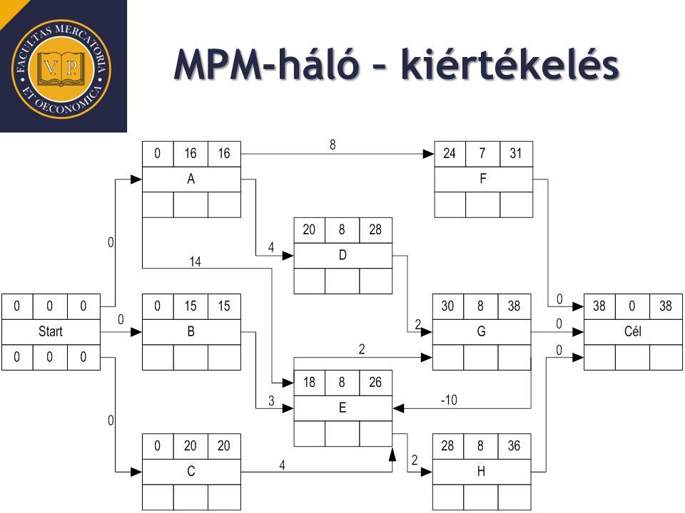 MPM-háló – kiértékelés