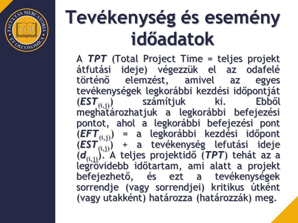 Tevékenység és esemény időadatok A kritikus út meghatározására a retrográd számítás elvégzése után kerülhet sor, így a tevékenység legkésőbbi kezdési pontját (LST (i,j) ), valamint a hozzá tartozó legkésőbbi befejezési időpontot (LFT (i,j) ) határozzák meg a következőképpen: Legkésőbbi kezdési időpont(LST (i,j) )= legkésőbbi befejezési időpont(LFT (i,j) ) – tevékenység lefutási ideje (d (i,j) ).
