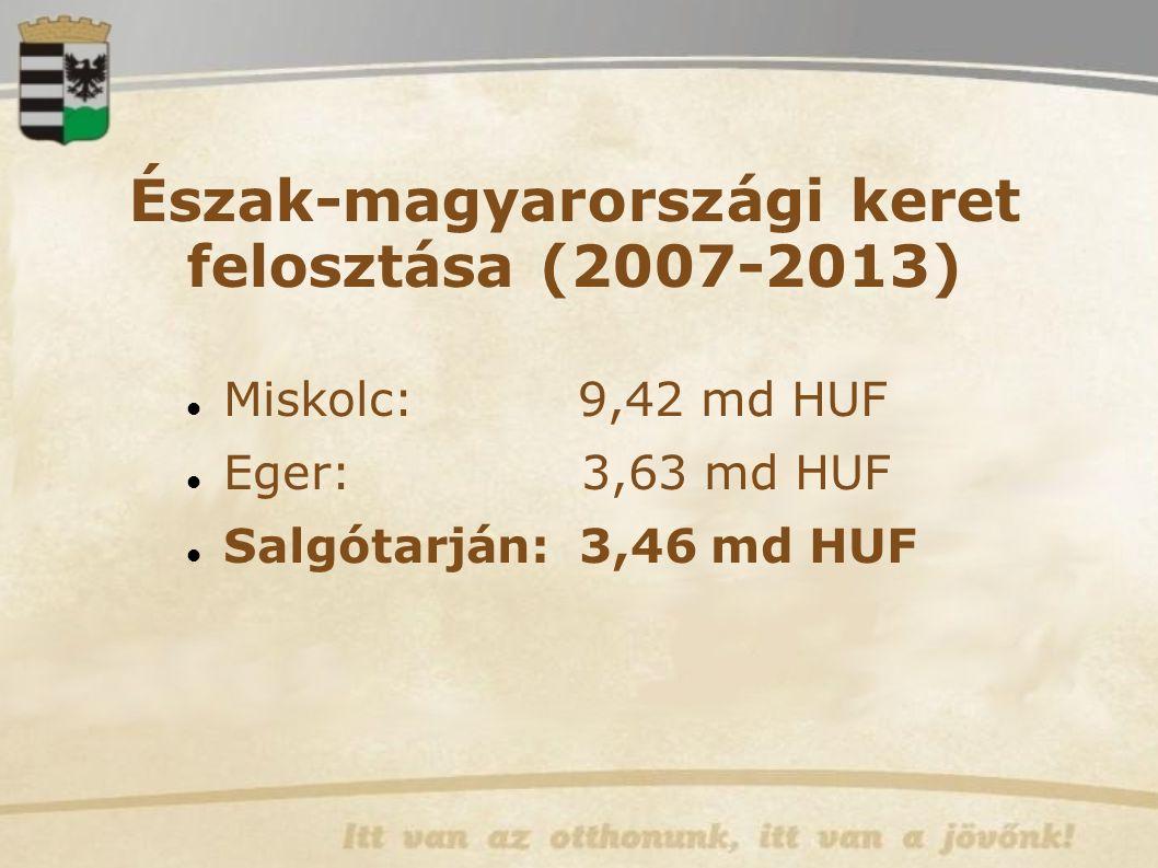Észak-magyarországi keret felosztása (2007-2013)  Miskolc: 9,42 md HUF Eger: 3,63 md HUF Salgótarján: 3,46 md HUF