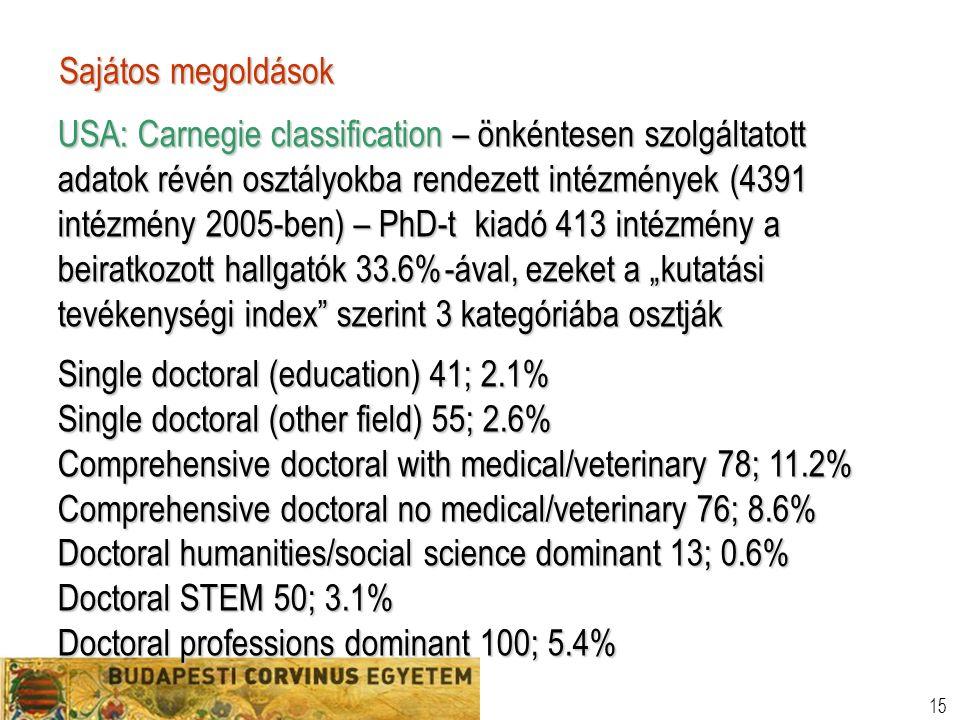 """15 Sajátos megoldások USA: Carnegie classification – önkéntesen szolgáltatott adatok révén osztályokba rendezett intézmények (4391 intézmény 2005-ben) – PhD-t kiadó 413 intézmény a beiratkozott hallgatók 33.6%-ával, ezeket a """"kutatási tevékenységi index szerint 3 kategóriába osztják Single doctoral (education) 41; 2.1% Single doctoral (other field) 55; 2.6% Comprehensive doctoral with medical/veterinary 78; 11.2% Comprehensive doctoral no medical/veterinary 76; 8.6% Doctoral humanities/social science dominant 13; 0.6% Doctoral STEM 50; 3.1% Doctoral professions dominant 100; 5.4%"""