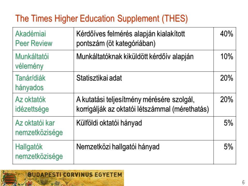 6 The Times Higher Education Supplement (THES) Akadémiai Peer Review Kérdőíves felmérés alapján kialakított pontszám (öt kategóriában) 40% Munkáltatói vélemény Munkáltatóknak kiküldött kérdőív alapján 10% Tanár/diák hányados Statisztikai adat 20% Az oktatók idézettsége A kutatási teljesítmény mérésére szolgál, korrigálják az oktatói létszámmal (mérethatás) 20% Az oktatói kar nemzetközisége Külföldi oktatói hányad 5% Hallgatók nemzetközisége Nemzetközi hallgatói hányad 5%