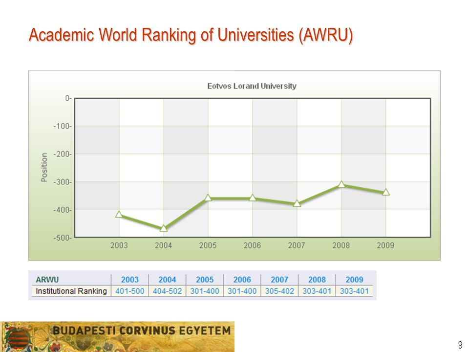 10 Academic World Ranking of Universities (AWRU)