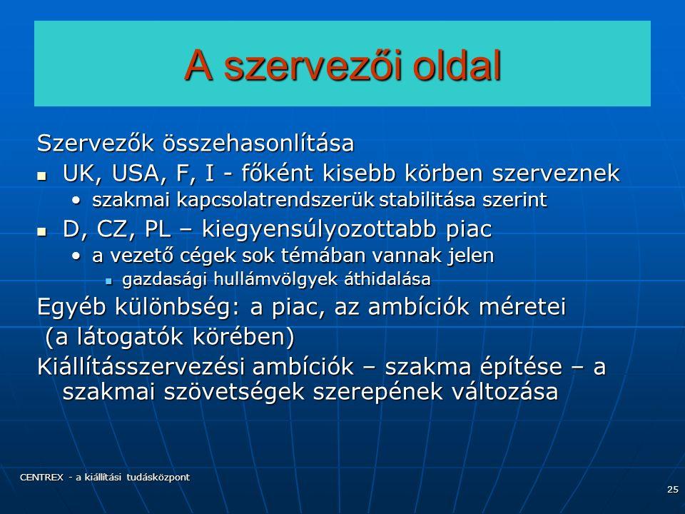 CENTREX - a kiállítási tudásközpont 25 A szervezői oldal Szervezők összehasonlítása UK, USA, F, I - főként kisebb körben szerveznek UK, USA, F, I - főként kisebb körben szerveznek szakmai kapcsolatrendszerük stabilitása szerintszakmai kapcsolatrendszerük stabilitása szerint D, CZ, PL – kiegyensúlyozottabb piac D, CZ, PL – kiegyensúlyozottabb piac a vezető cégek sok témában vannak jelena vezető cégek sok témában vannak jelen gazdasági hullámvölgyek áthidalása gazdasági hullámvölgyek áthidalása Egyéb különbség: a piac, az ambíciók méretei (a látogatók körében) (a látogatók körében) Kiállításszervezési ambíciók – szakma építése – a szakmai szövetségek szerepének változása