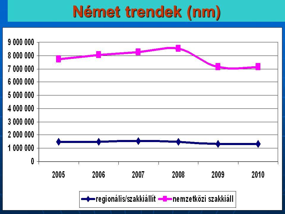CENTREX - a kiállítási tudásközpont 29 Német trendek (nm)